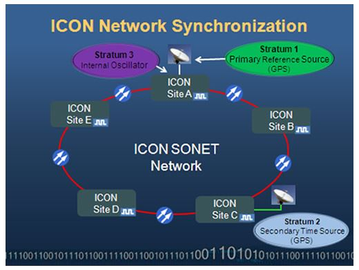 The SEL ICON is shown configured in a SONET ring, providing accurate timing for each site.
