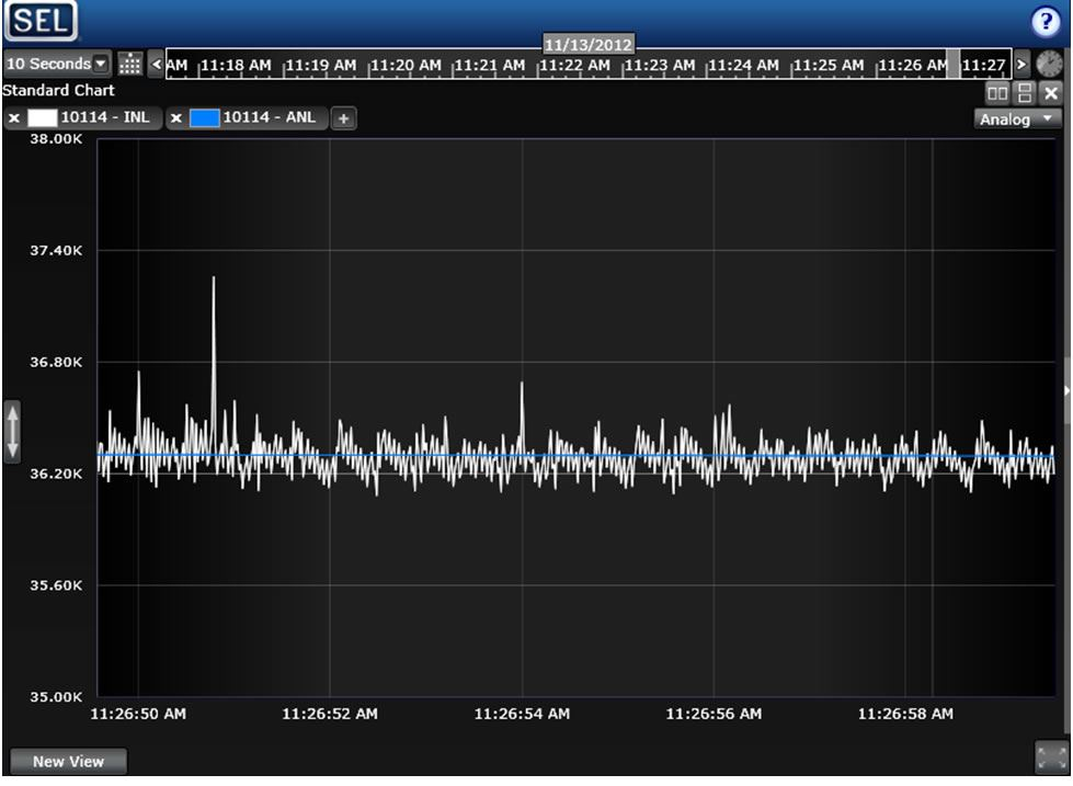 SYNCHROWAVE Central displays instantaneous (white) and average (blue) network latency for a single PMU. Units are in thousands of microseconds (~36 ms).